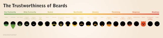 Beard Trustworthiness