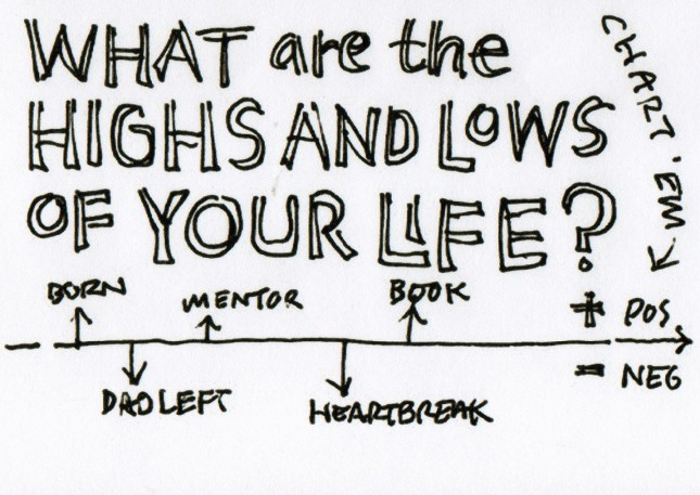 chart your highs and lows